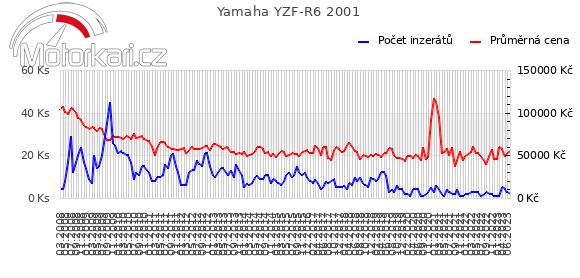 Yamaha YZF-R6 2001