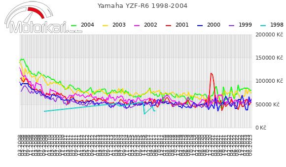 Yamaha YZF-R6 1998-2004