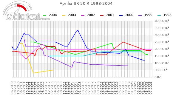 Aprilia SR 50 R 1998-2004