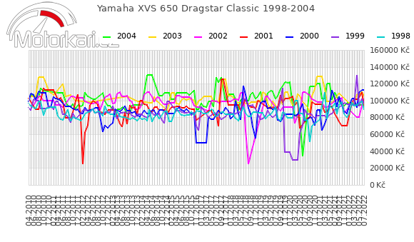 Yamaha XVS 650 Dragstar Classic 1998-2004