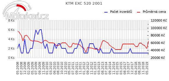 KTM EXC 520 2001