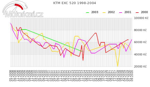 KTM EXC 520 1998-2004