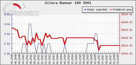 Gilera Runner 180 2001