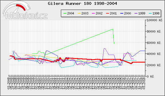 Gilera Runner 180 1998-2004