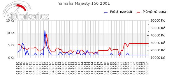 Yamaha Majesty 150 2001