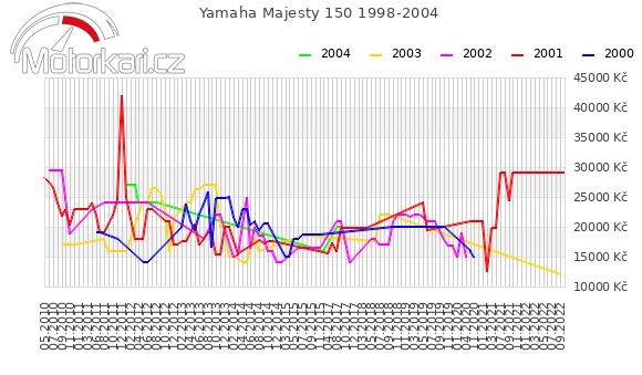 Yamaha Majesty 150 1998-2004
