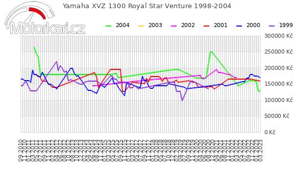Yamaha XVZ 1300 Royal Star Venture 1998-2004