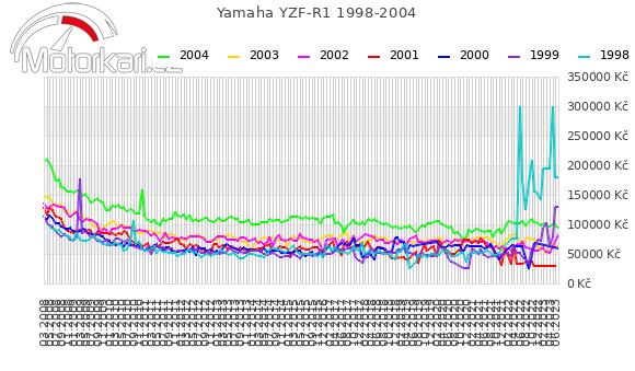 Yamaha YZF-R1 1998-2004