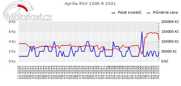 Aprilia RSV 1000 R 2001