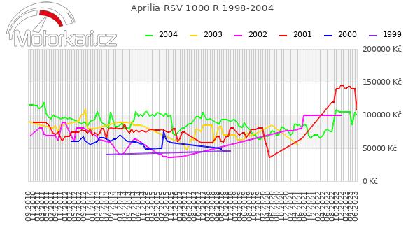 Aprilia RSV 1000 R 1998-2004