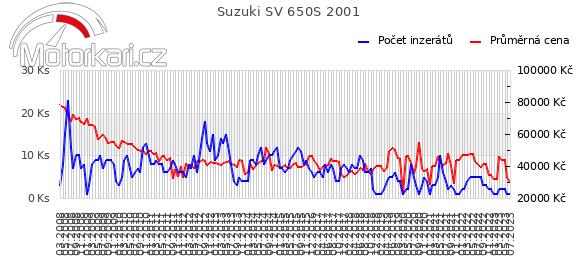 Suzuki SV 650S 2001