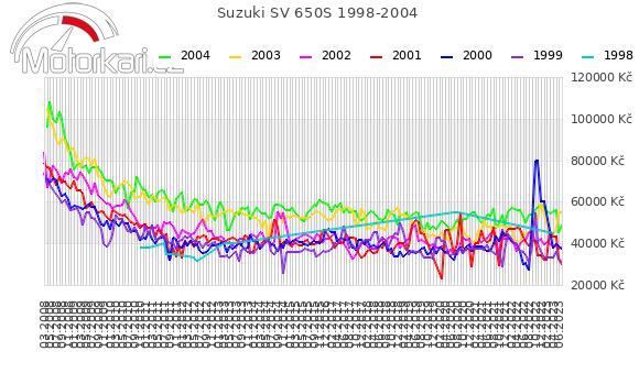 Suzuki SV 650S 1998-2004