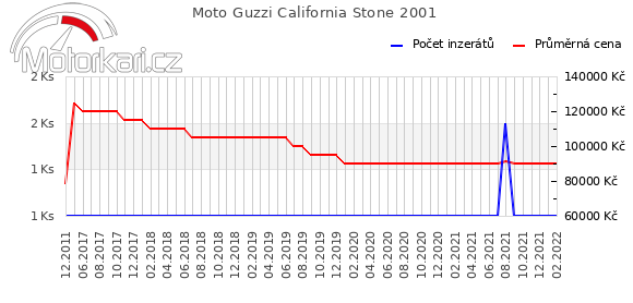 Moto Guzzi California Stone 2001