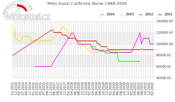 Moto Guzzi California Stone 1998-2004