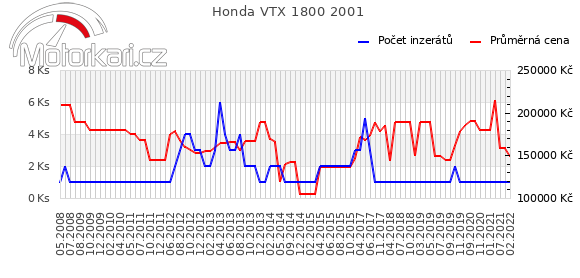 Honda VTX 1800 2001