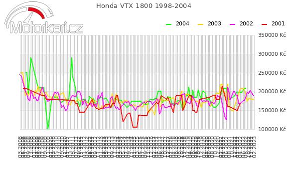 Honda VTX 1800 1998-2004