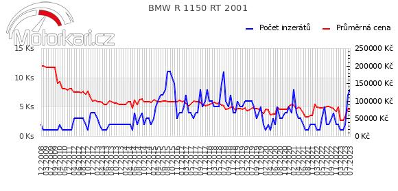 BMW R 1150 RT 2001