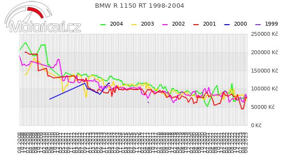 BMW R 1150 RT 1998-2004