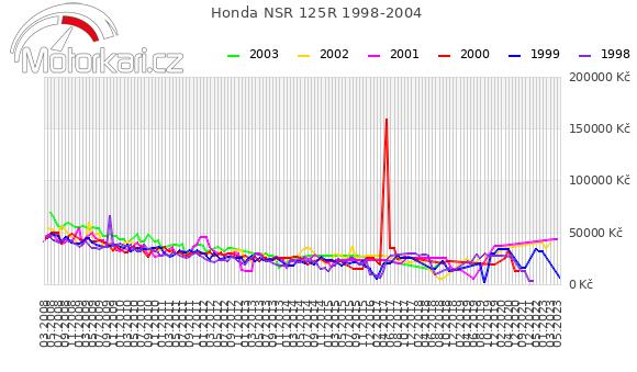 Honda NSR 125R 1998-2004