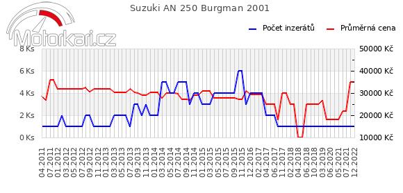 Suzuki AN 250 Burgman 2001