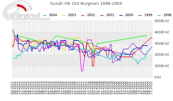 Suzuki AN 250 Burgman 1998-2004