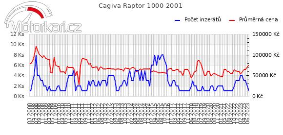 Cagiva Raptor 1000 2001
