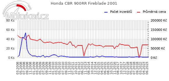 Honda CBR 900RR Fireblade 2001