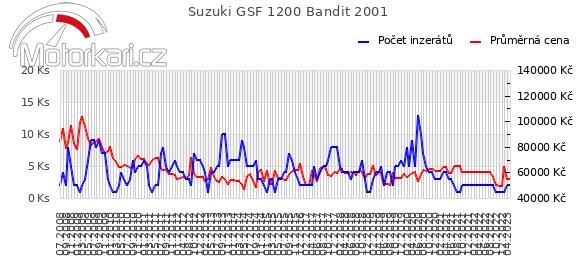 Suzuki GSF 1200 Bandit 2001