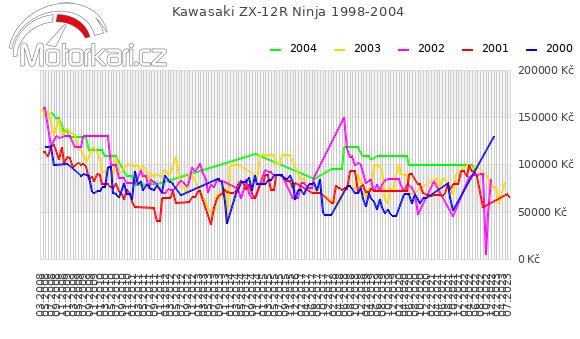 Kawasaki ZX-12R Ninja 1998-2004