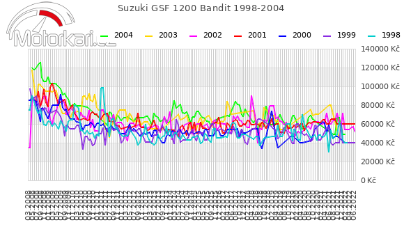Suzuki GSF 1200 Bandit 1998-2004