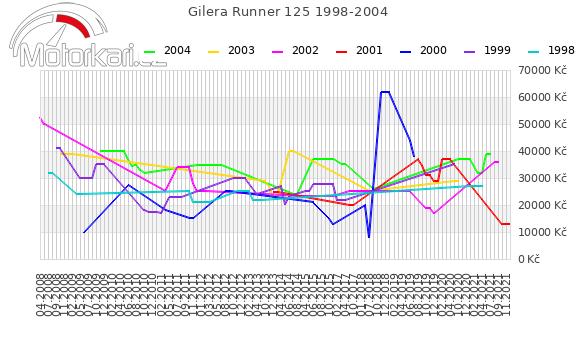 Gilera Runner 125 1998-2004