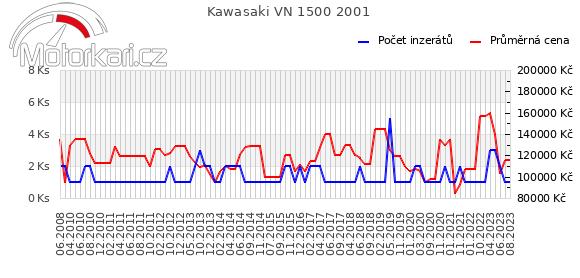 Kawasaki VN 1500 2001