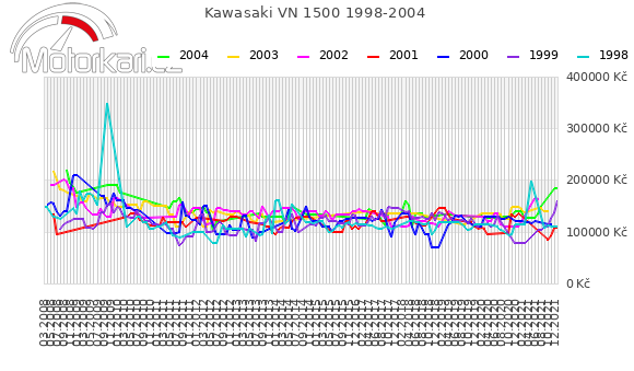 Kawasaki VN 1500 1998-2004