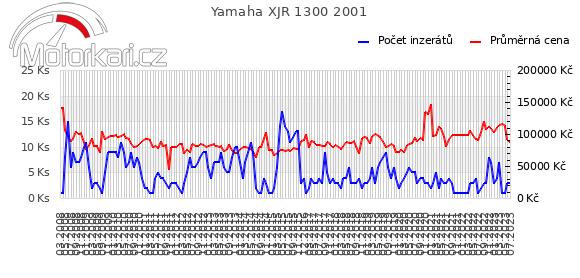 Yamaha XJR 1300 2001