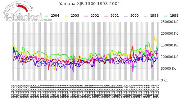 Yamaha XJR 1300 1998-2004