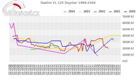 Daelim VL 125 Daystar 1998-2004