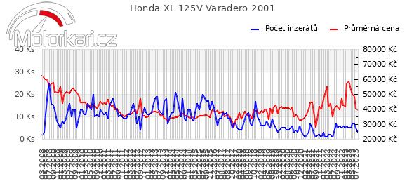 Honda XL 125V Varadero 2001
