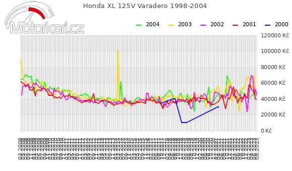 Honda XL 125V Varadero 1998-2004