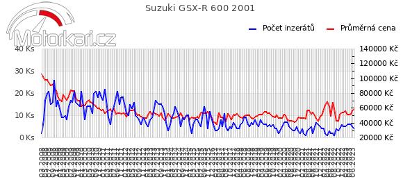 Suzuki GSX-R 600 2001