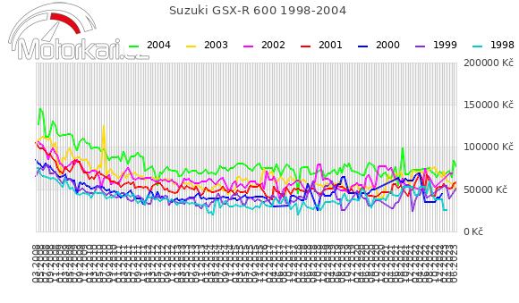 Suzuki GSX-R 600 1998-2004