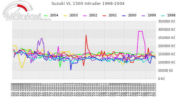 Suzuki VL 1500 Intruder 1998-2004
