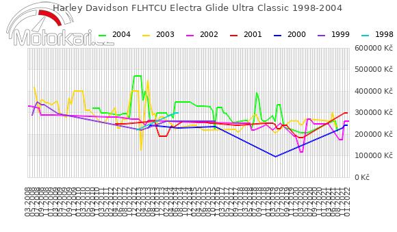Harley Davidson FLHTCU Electra Glide Ultra Classic 1998-2004