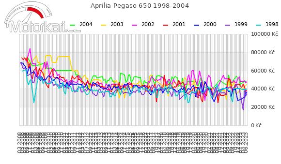 Aprilia Pegaso 650 1998-2004
