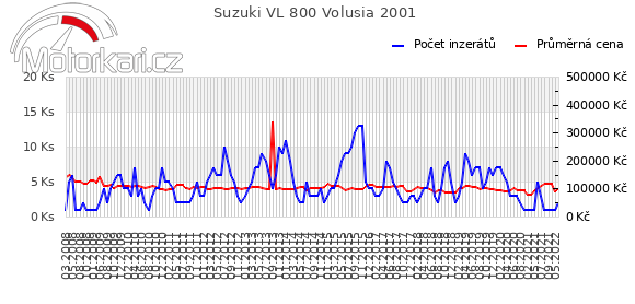 Suzuki VL 800 Volusia 2001