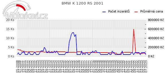 BMW K 1200 RS 2001