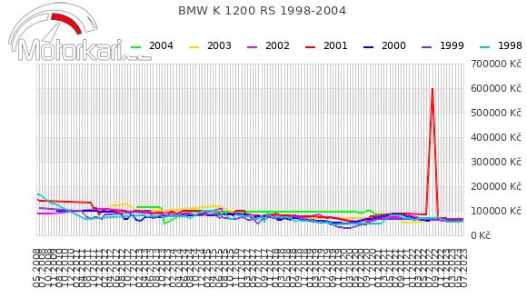 BMW K 1200 RS 1998-2004