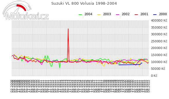 Suzuki VL 800 Volusia 1998-2004
