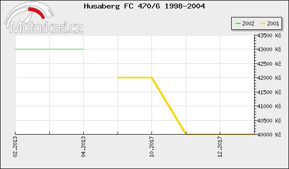 Husaberg FC 470/6 1998-2004