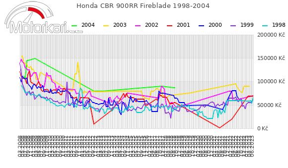 Honda CBR 900RR Fireblade 1998-2004