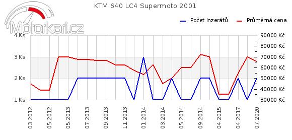 KTM 640 LC4 Supermoto 2001
